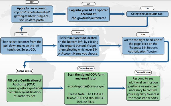 ace export report